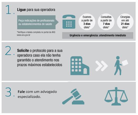 Infográfico com instruções sobre como proceder em casos de desentendimentos com planos de saúde