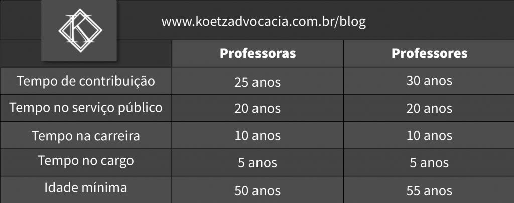 Tabela 31-12-2003 PROFESSORES. Tempo de contribuição de 25 anos para professoras e 30 anos para professores. Tempo no serviço público de 20 anos para ambos os sexos. Temo na carreira de 10 anos para ambos os sexos. Tempo no cargo de 5 anos para ambos os sexos. Idade mínima de 50 anos para professoras e 55 anos para professores.