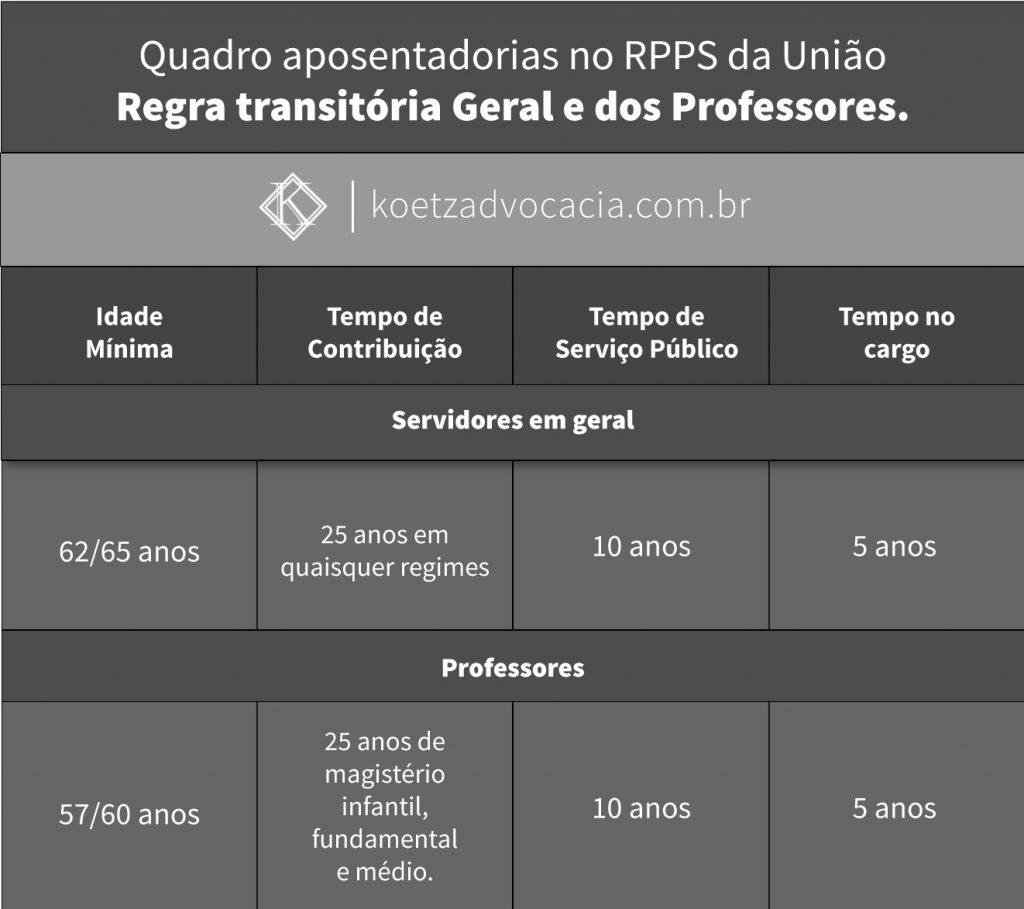 Tabela aposentadoria no RPPS da União, publicado pela Koetz Advocacia.