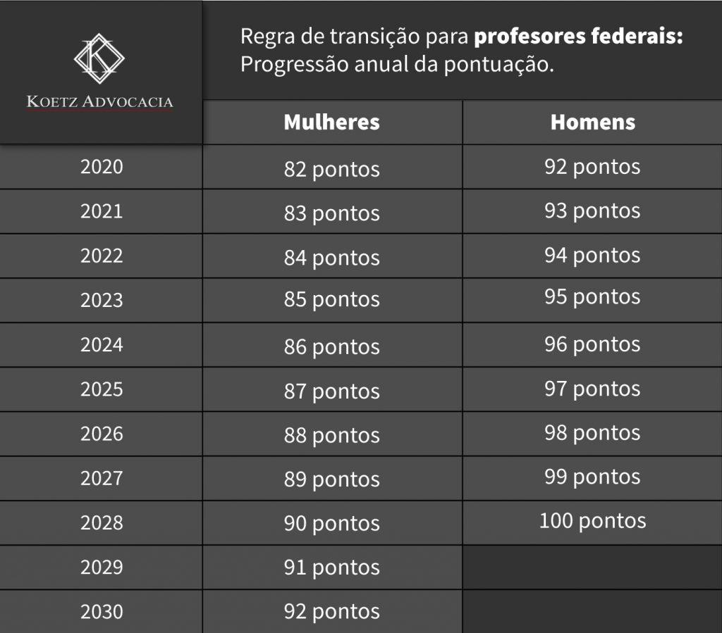 Tabela Regras de transição para professores federais: Progressão anual da pontuação. Publicado pela Koetz Advocacia.