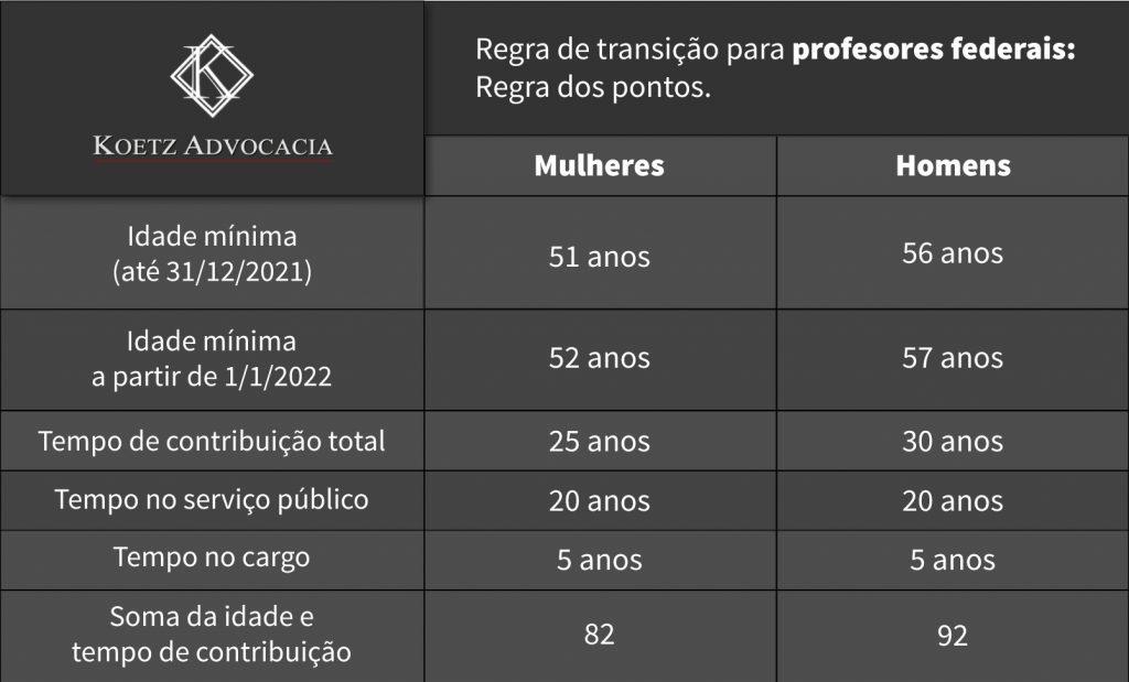 Tabela Regras de transição para professores federais: regra dos pontos. Publicado pela Koetz Advocacia.