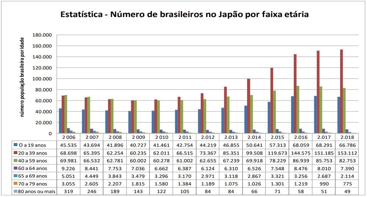 Tabela com a estatística do número de brasileiros no Japão por faixa etária de 2006 até 2018. Destaca-se o crescimento de toda a população, inclusive acima de 60 anos de idade, mais próxima da aposentadoria no Japão para brasileiros.